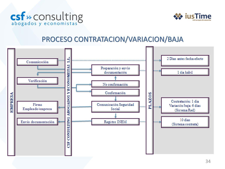 PROCESO CONTRATACION/VARIACION/BAJA