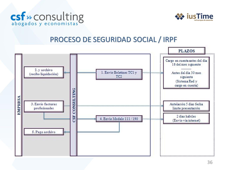 PROCESO DE SEGURIDAD SOCIAL / IRPF