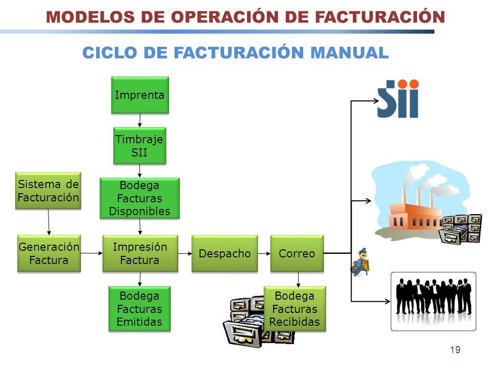 MODELOS DE OPERACIÓN DE FACTURACIÓN CICLO DE FACTURACIÓN MANUAL