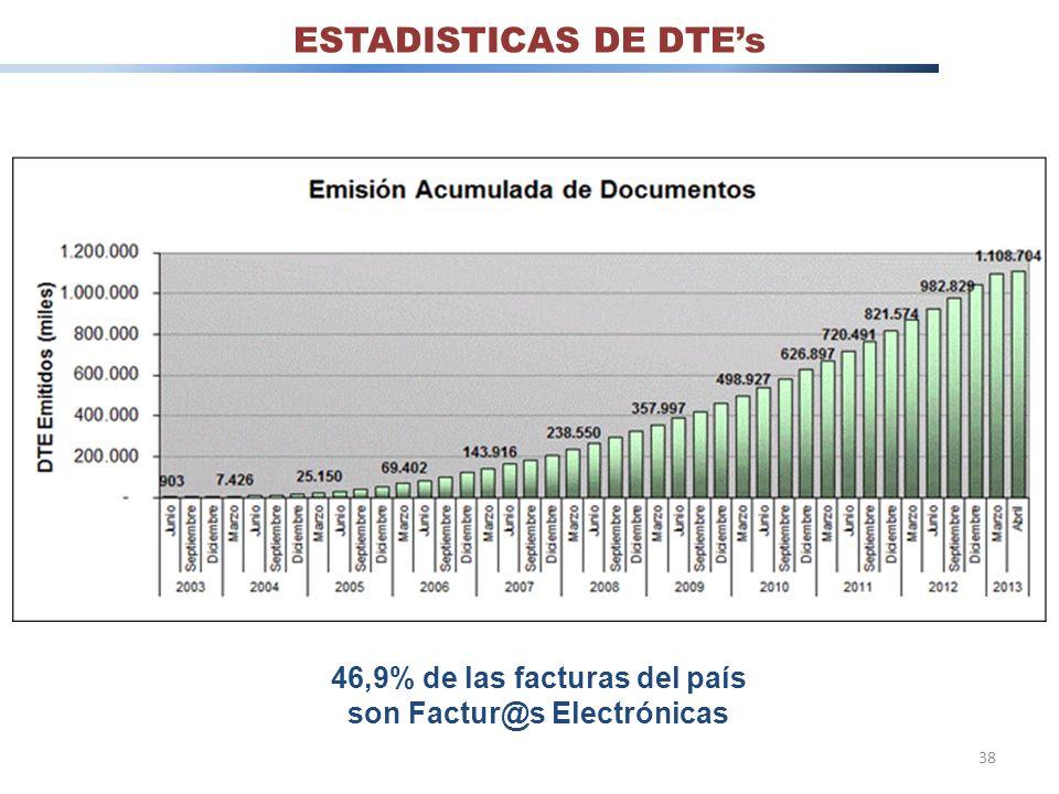 46,9% de las facturas del país son Factur@s Electrónicas