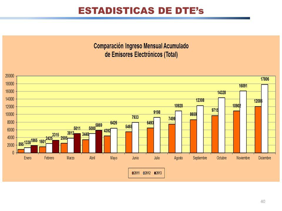 ESTADISTICAS DE DTE's