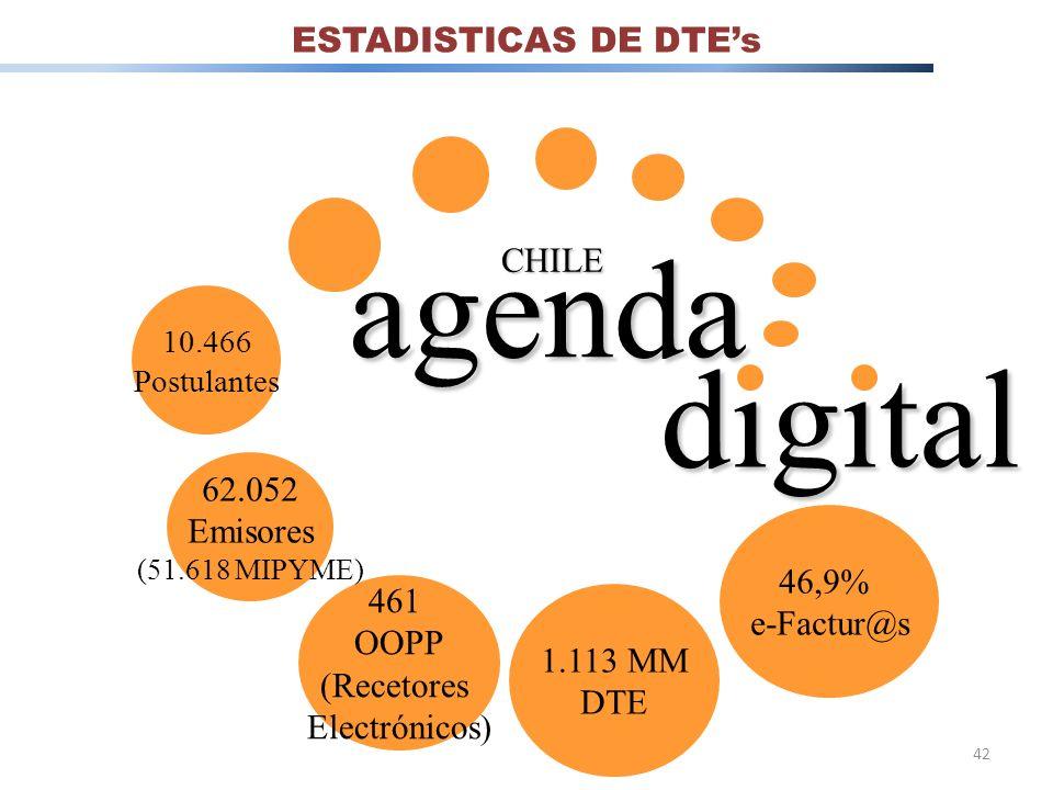 agenda digital ESTADISTICAS DE DTE's CHILE 62.052 Emisores 46,9%