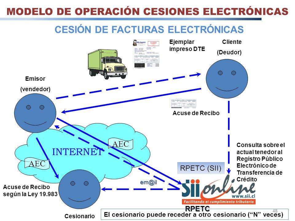 MODELO DE OPERACIÓN CESIONES ELECTRÓNICAS
