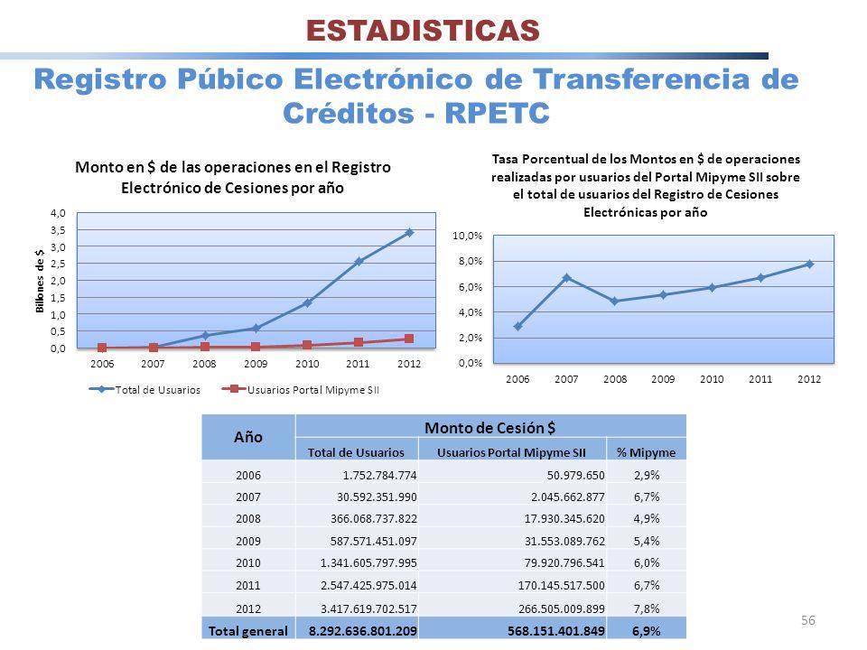 Registro Púbico Electrónico de Transferencia de Créditos - RPETC