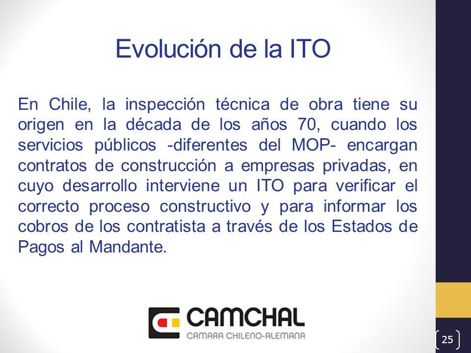 Evolución de la ITO