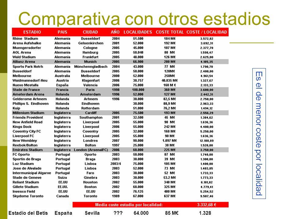 Comparativa con otros estadios
