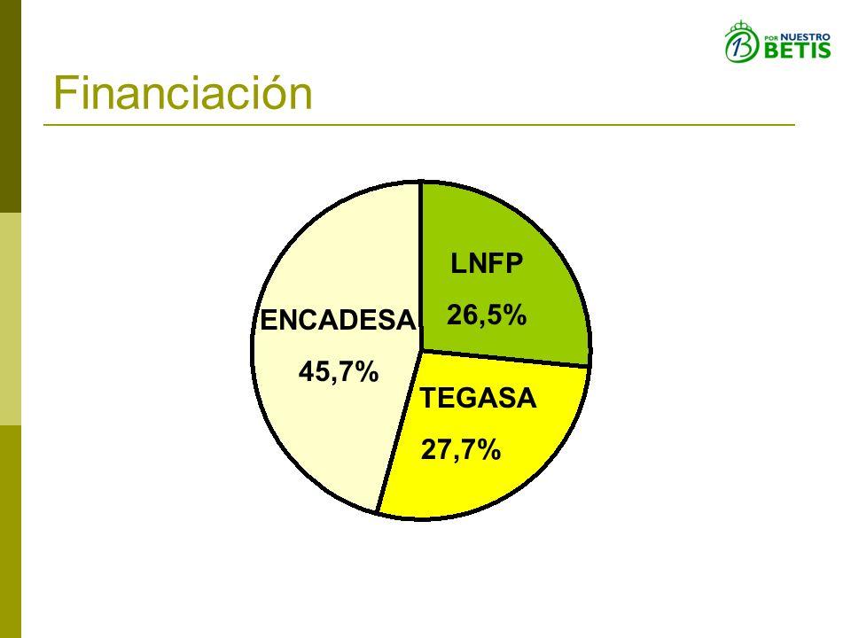 Financiación LNFP 26,5% ENCADESA 45,7% TEGASA 27,7%