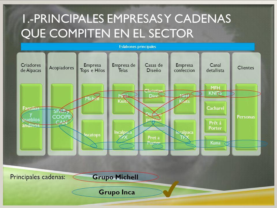 1.-Principales empresas y cadenas que compiten en el sector
