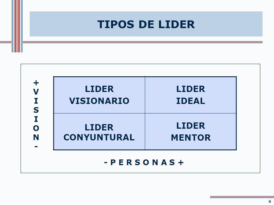 TIPOS DE LIDER LIDER VISIONARIO IDEAL LIDER CONYUNTURAL MENTOR