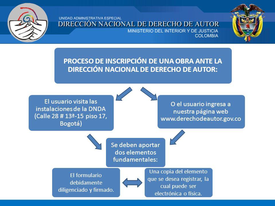PROCESO DE INSCRIPCIÓN DE UNA OBRA ANTE LA DIRECCIÓN NACIONAL DE DERECHO DE AUTOR: