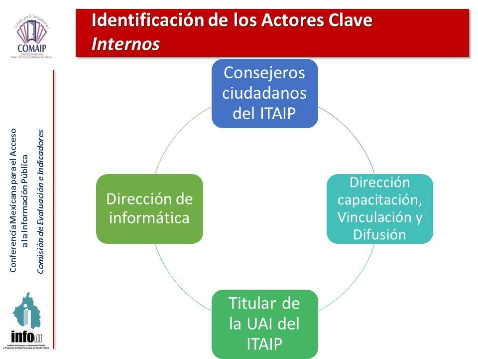 Identificación de los Actores Clave Internos