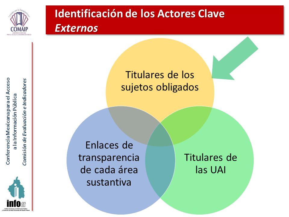 Identificación de los Actores Clave Externos
