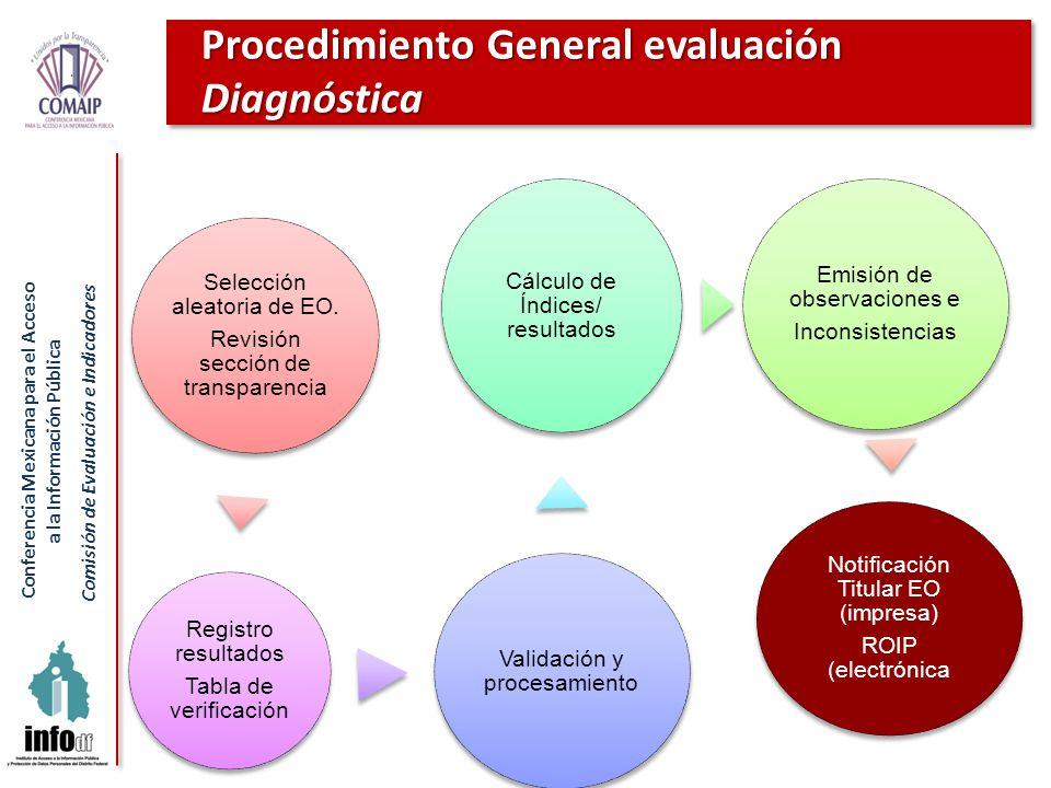 Procedimiento General evaluación Diagnóstica
