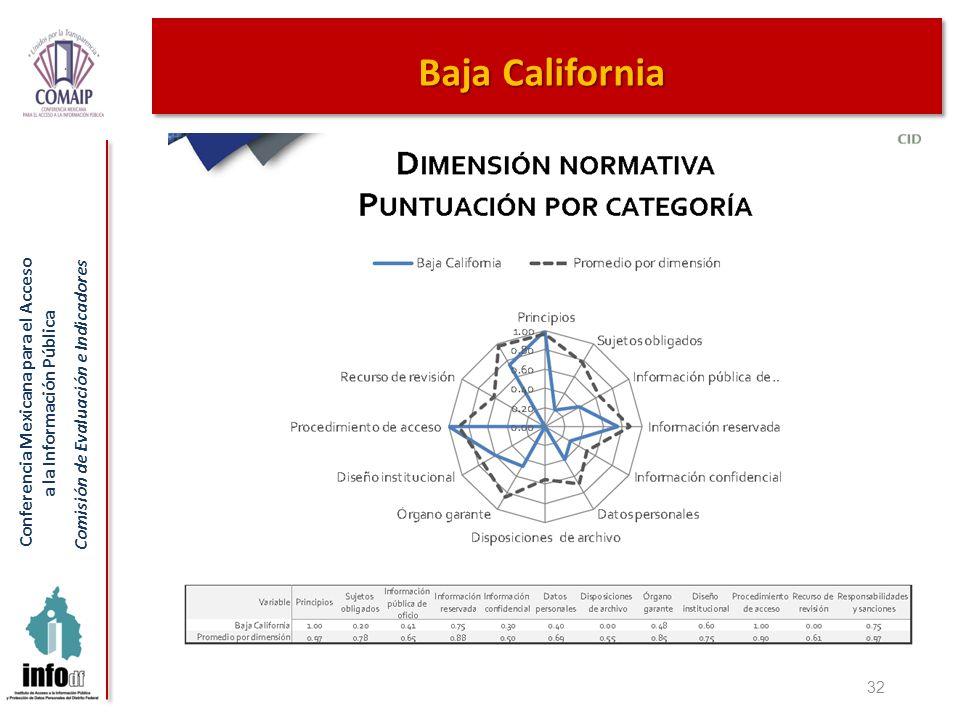 Baja California 32