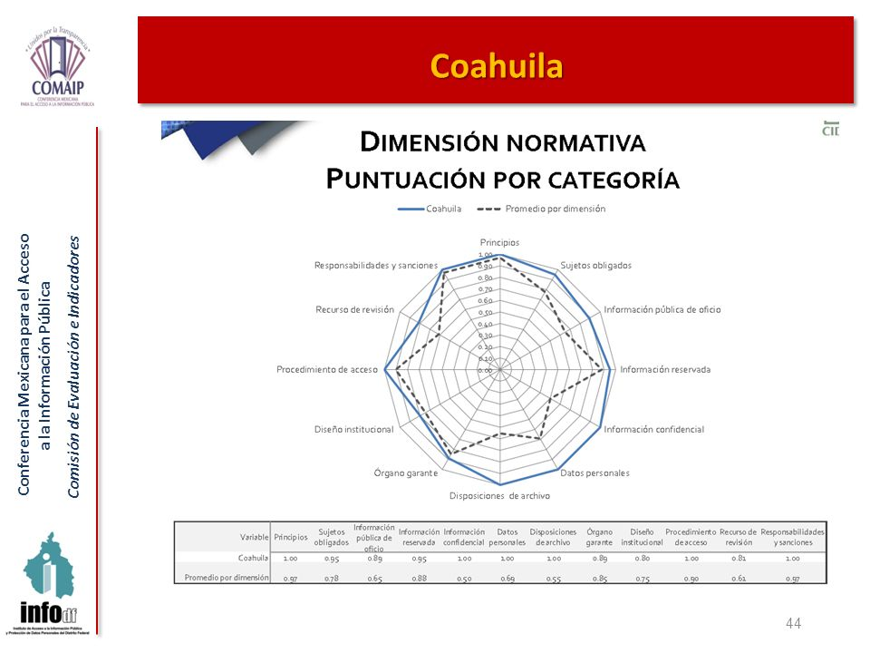 Coahuila 44