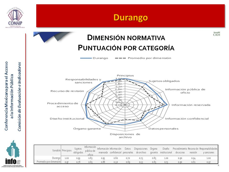 Durango 48