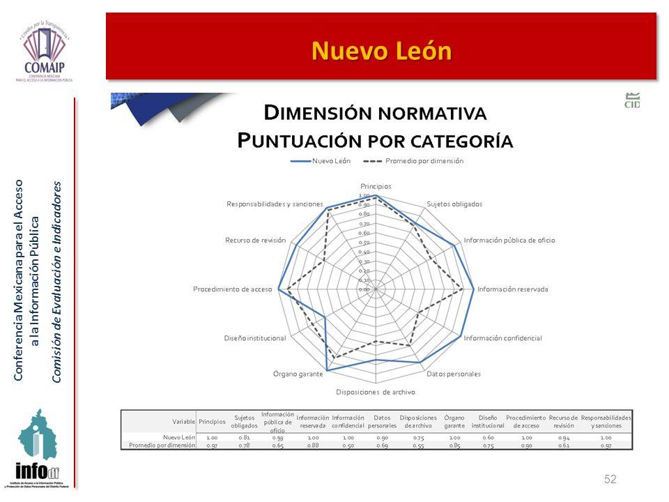 Nuevo León 52