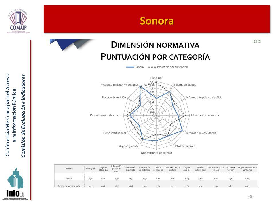 Sonora 60
