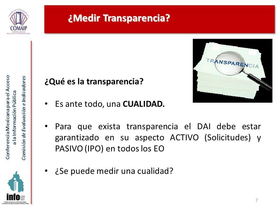 ¿Medir Transparencia ¿Qué es la transparencia