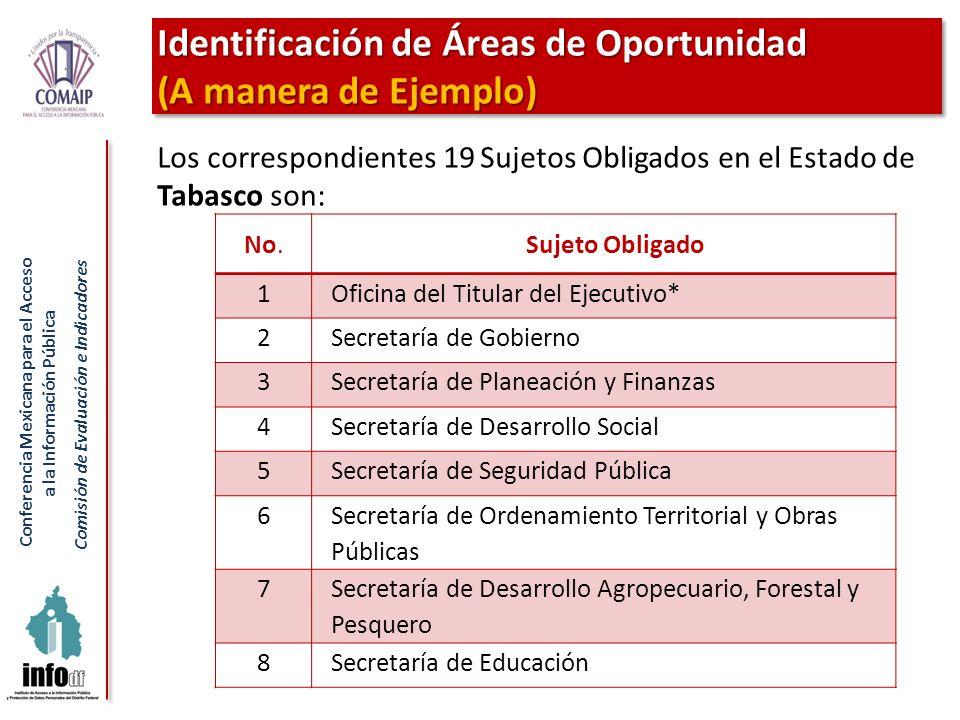 Identificación de Áreas de Oportunidad (A manera de Ejemplo)
