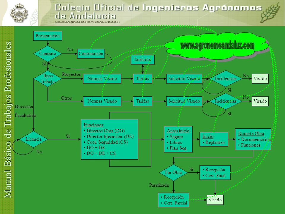 www.agronomoandaluz.com Presentación Contrato Contratación Tipos