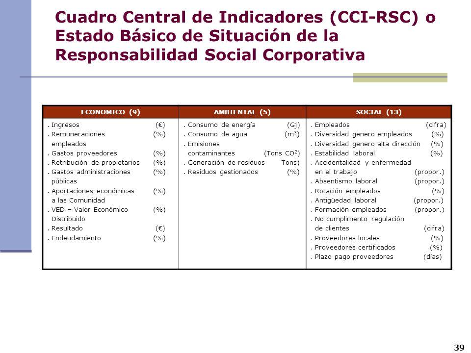 Cuadro Central de Indicadores (CCI-RSC) o Estado Básico de Situación de la Responsabilidad Social Corporativa