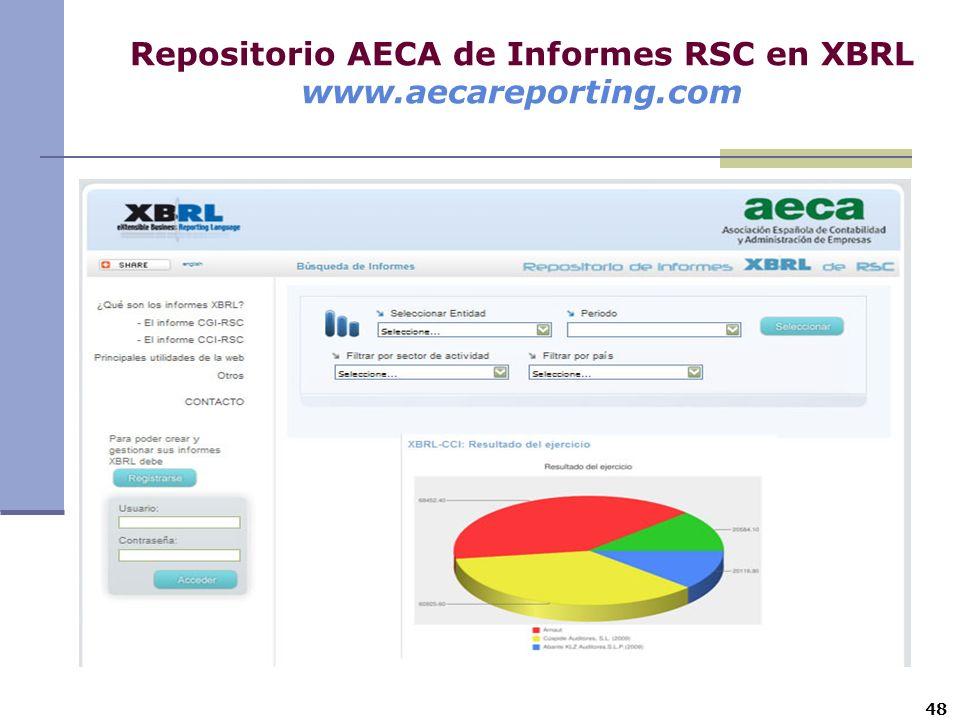 Repositorio AECA de Informes RSC en XBRL