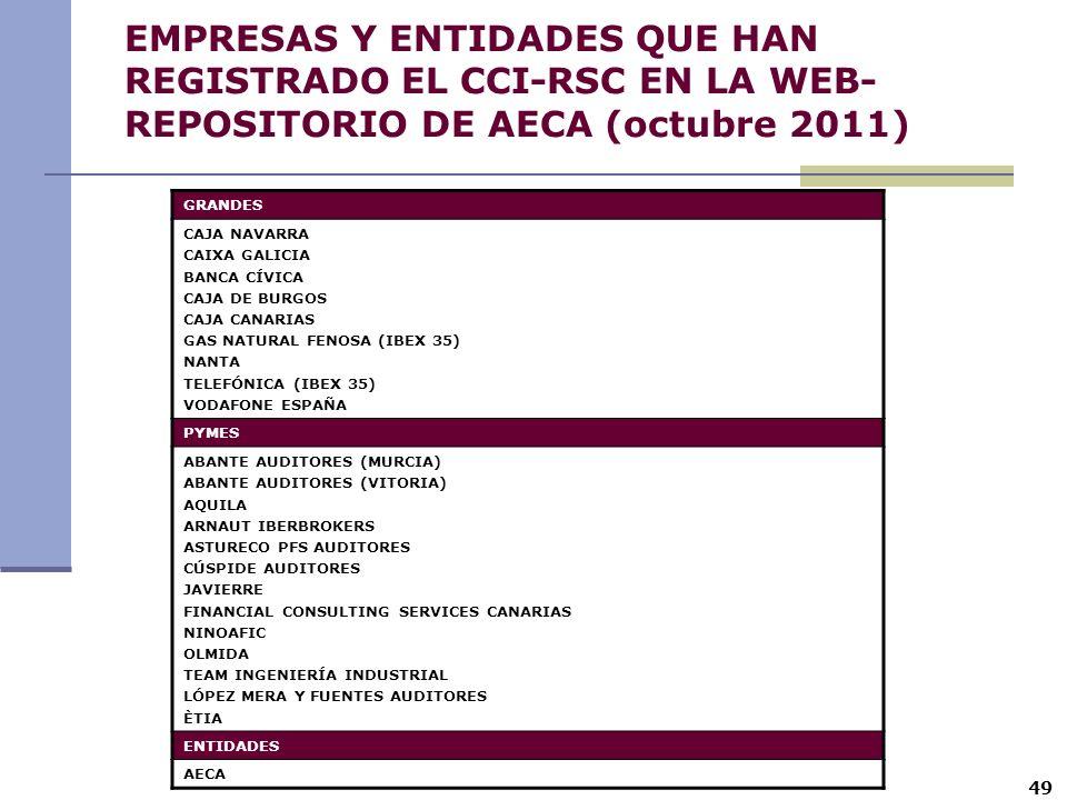 EMPRESAS Y ENTIDADES QUE HAN REGISTRADO EL CCI-RSC EN LA WEB-REPOSITORIO DE AECA (octubre 2011)
