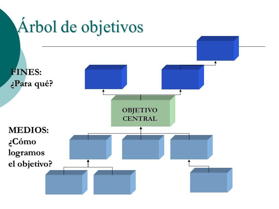 Árbol de objetivos FINES: ¿Para qué MEDIOS:
