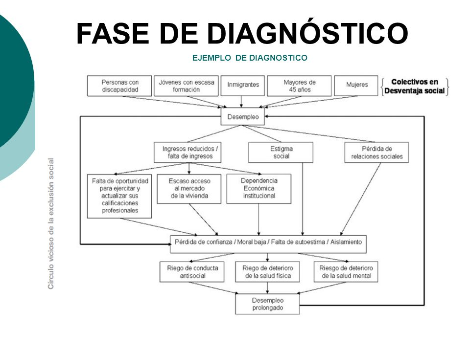 EJEMPLO DE DIAGNOSTICO