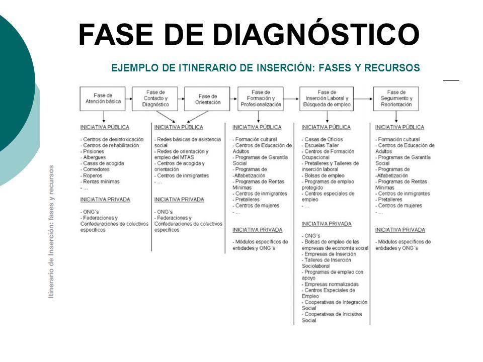 EJEMPLO DE ITINERARIO DE INSERCIÓN: FASES Y RECURSOS