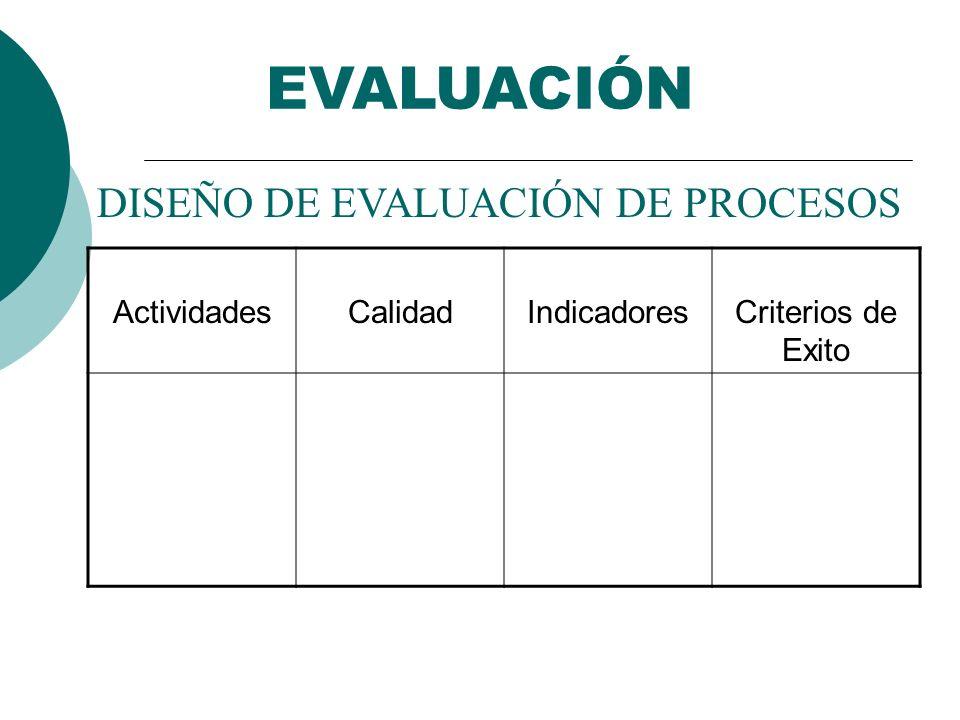 EVALUACIÓN DISEÑO DE EVALUACIÓN DE PROCESOS Actividades Calidad