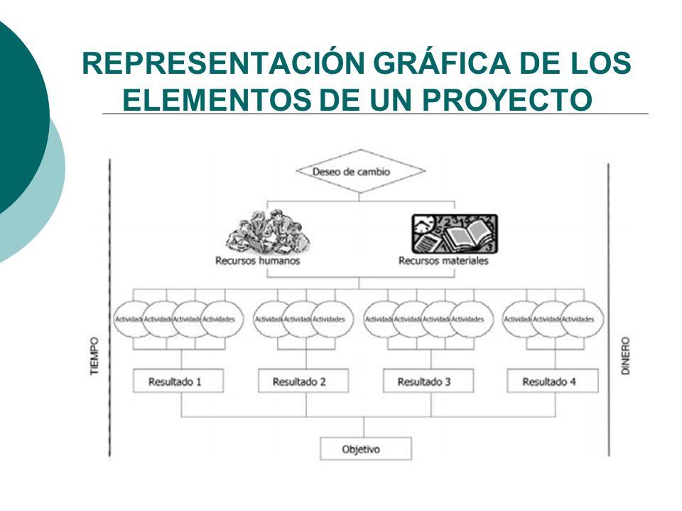 REPRESENTACIÓN GRÁFICA DE LOS ELEMENTOS DE UN PROYECTO