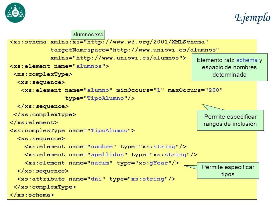 Ejemplo <xs:schema xmlns:xs= http://www.w3.org/2001/XMLSchema