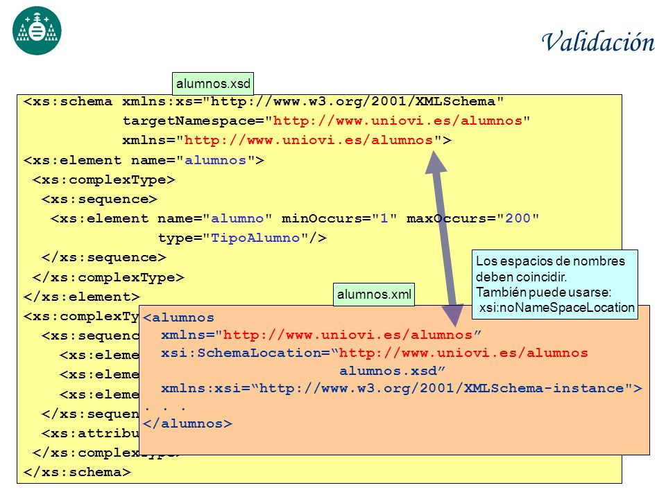 Validación <xs:schema xmlns:xs= http://www.w3.org/2001/XMLSchema
