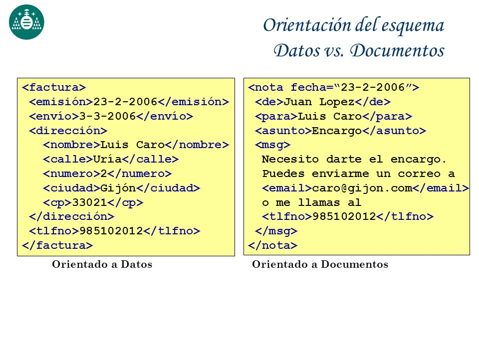 Orientación del esquema Datos vs. Documentos