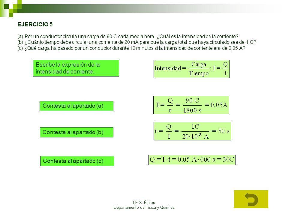 I.E.S. Élaios Departamento de Física y Química