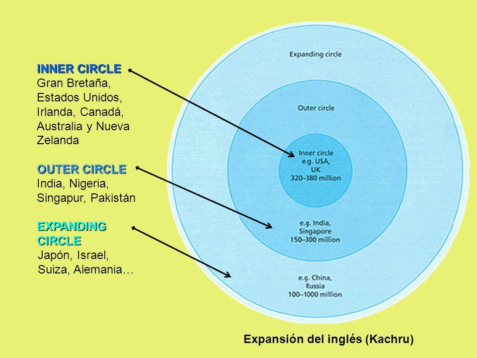 Expansión del inglés (Kachru)