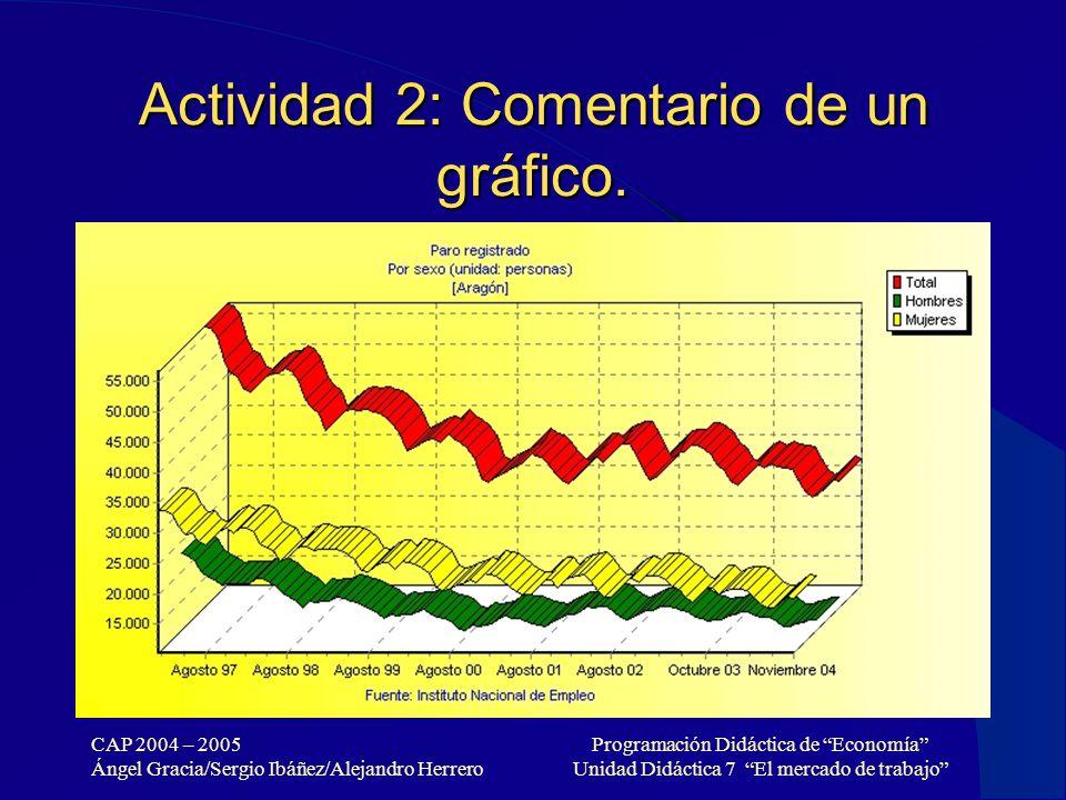 Actividad 2: Comentario de un gráfico.