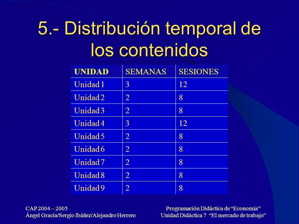 5.- Distribución temporal de los contenidos