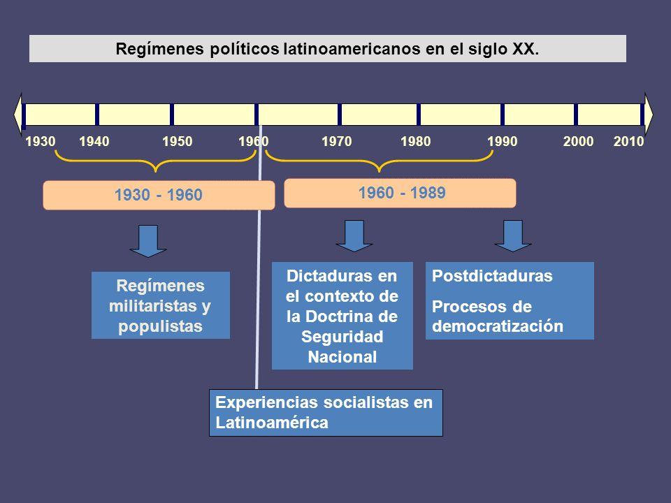 Regímenes políticos latinoamericanos en el siglo XX.