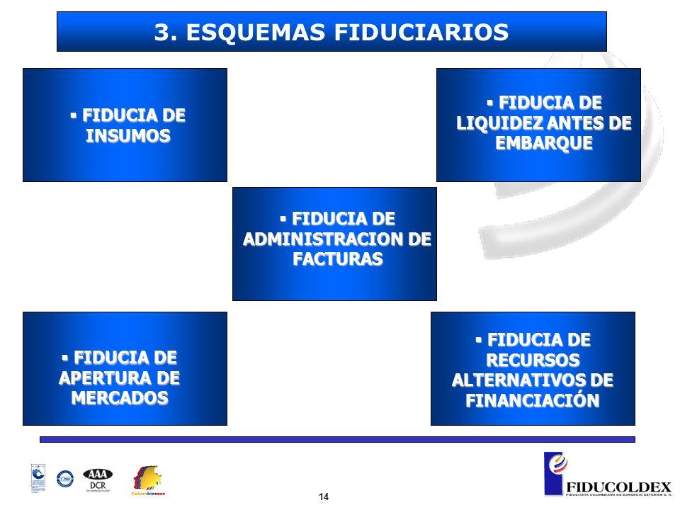 3. ESQUEMAS FIDUCIARIOS FIDUCIA DE LIQUIDEZ ANTES DE EMBARQUE