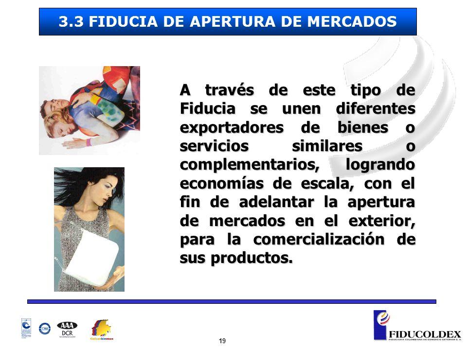 3.3 FIDUCIA DE APERTURA DE MERCADOS
