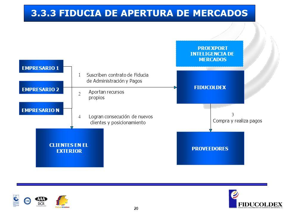 3.3.3 FIDUCIA DE APERTURA DE MERCADOS