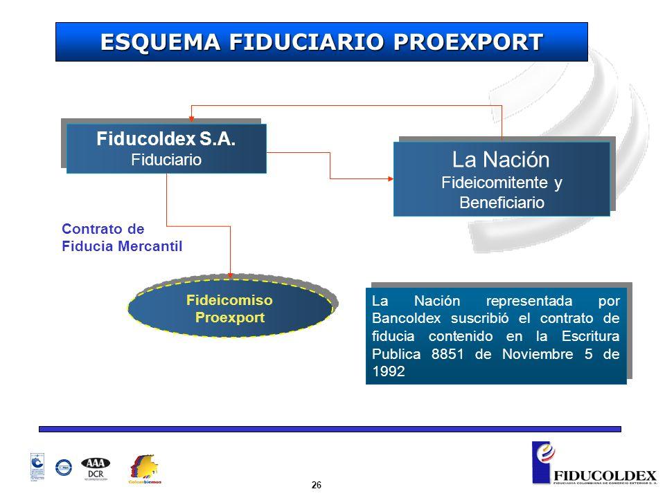 ESQUEMA FIDUCIARIO PROEXPORT Fideicomiso Proexport