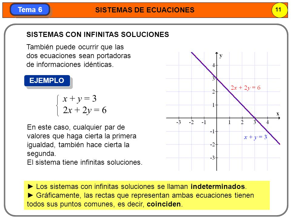 x + y = 3 2x + 2y = 6 SISTEMAS CON INFINITAS SOLUCIONES