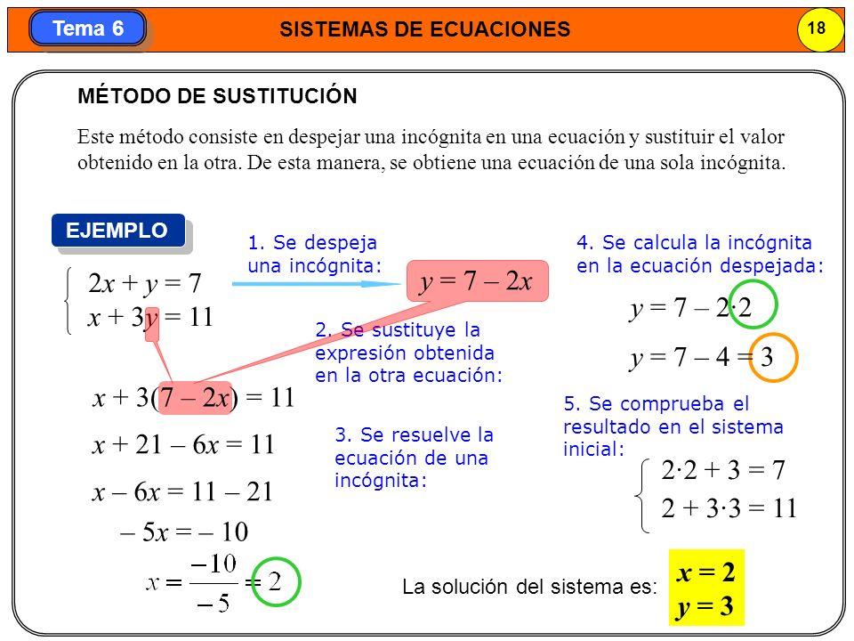 2x + y = 7 y = 7 – 2x x + 3y = 11 y = 7 – 2·2 y = 7 – 4 = 3