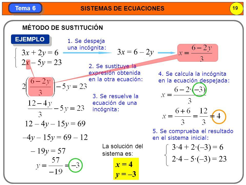 MÉTODO DE SUSTITUCIÓN EJEMPLO. 1. Se despeja una incógnita: 3x + 2y = 6. 2x – 5y = 23. 3x = 6 – 2y.