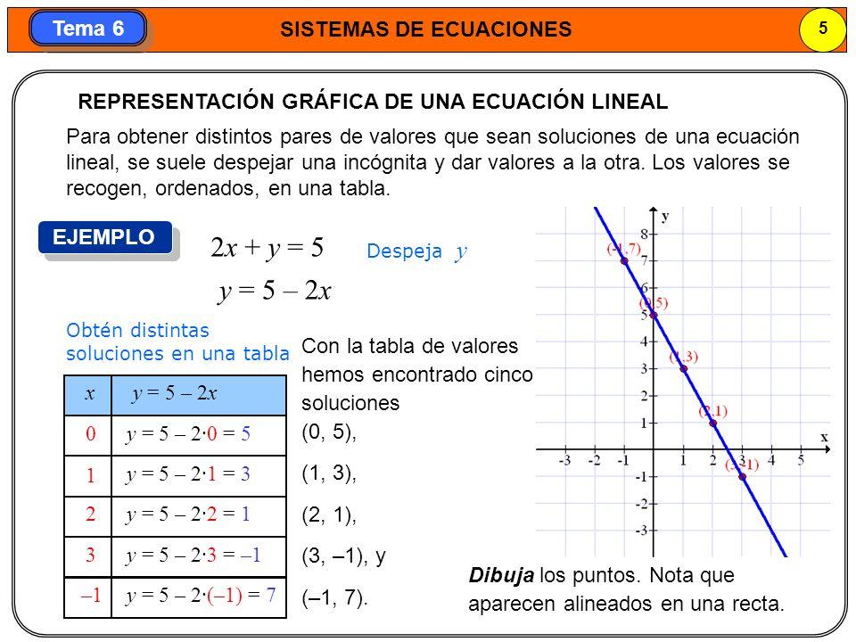 2x + y = 5 y = 5 – 2x REPRESENTACIÓN GRÁFICA DE UNA ECUACIÓN LINEAL