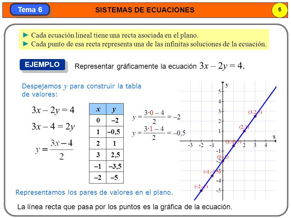 ► Cada ecuación lineal tiene una recta asociada en el plano.